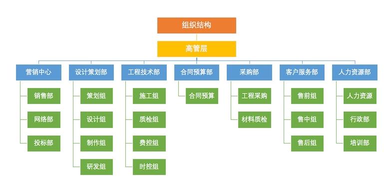 上知装饰-组织结构.jpg